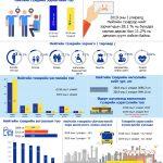 Нийтийн тээврийн салбарын 2019 оны I улирлын статистик мэдээлэл