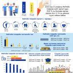 Нийтийн тээврийн салбарын 2019 оны II улирлын статистик мэдээлэл